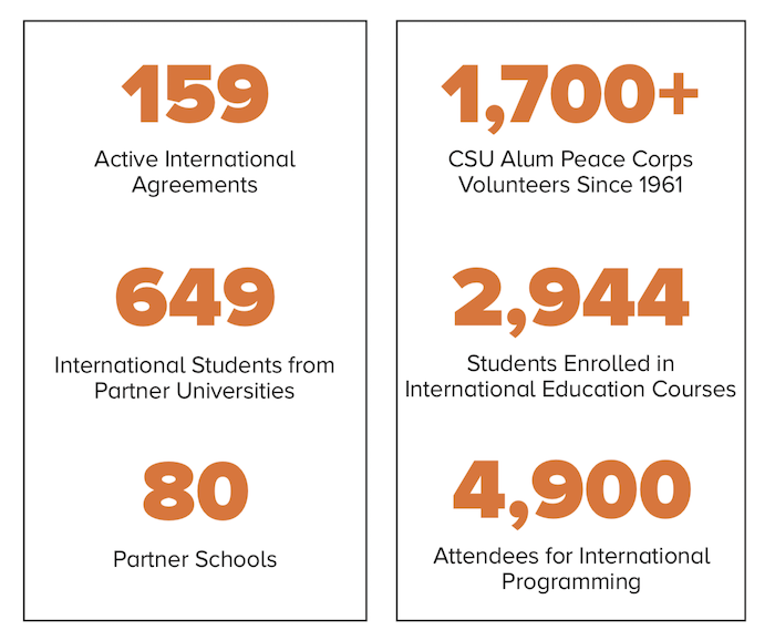 General Office of International Programs at CSU trends for 2018-2019