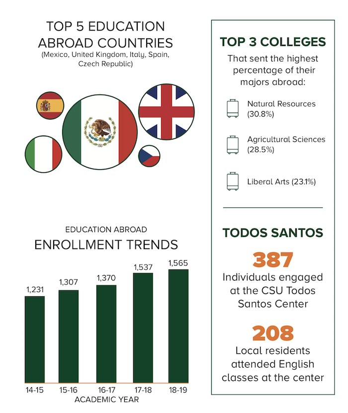 Education Abroad CSU Trends 2018-2019