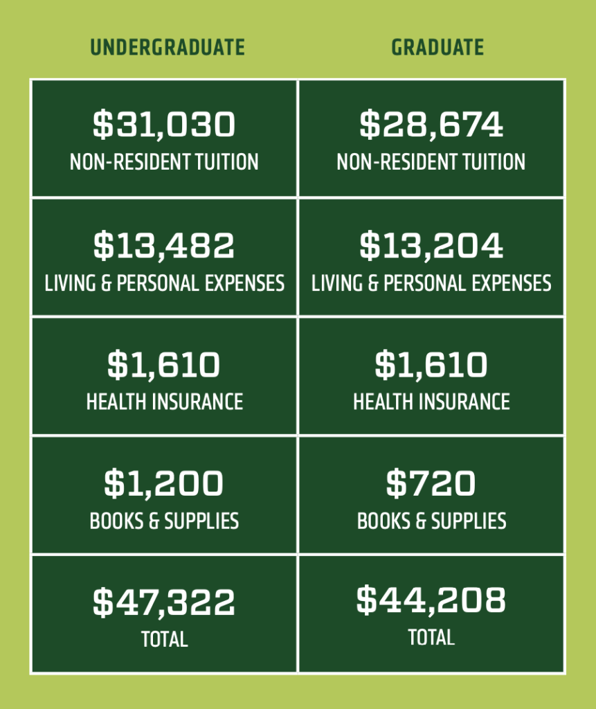 CSU Estimated Expenses chart for an international student